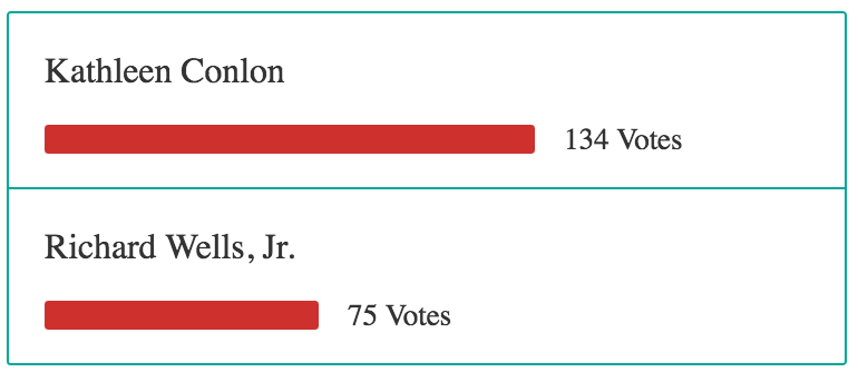 Over 200 Milton Scene readers respond to selectman candidate election poll