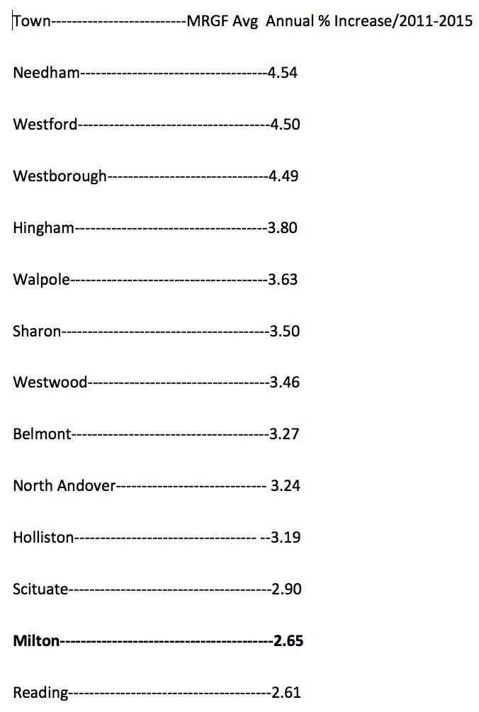 Municipal Revenue Growth Factor