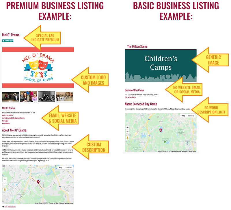 free vs. premium business listing examples 800